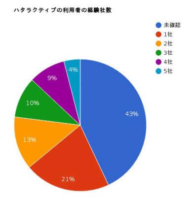 利用者の経験社数