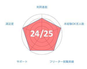 ハタラクティブのグラフ