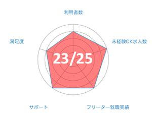 JAICのグラフ