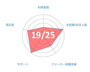 若者正社員チャレンジのグラフ