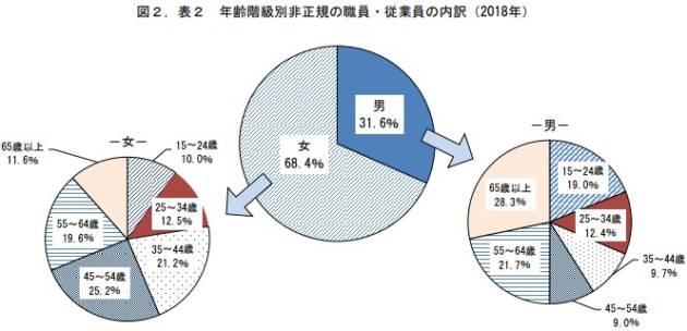 2018年総務省「労働力調査」より作成:非正規雇用者の職員・従業員の割合