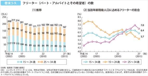 若者フリーター率 グラフ
