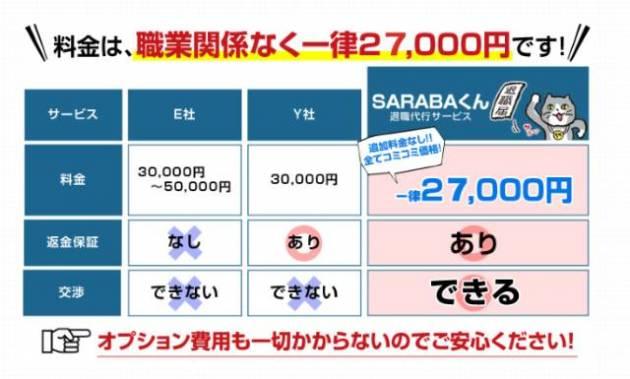 料金は一律27,000円ポッキリ。追加料金も一切なし